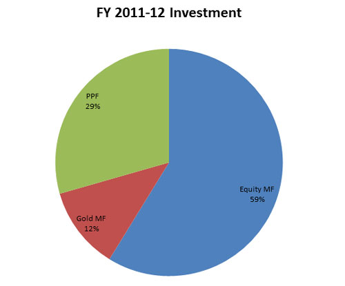 FY 2011-12 Investment Overview
