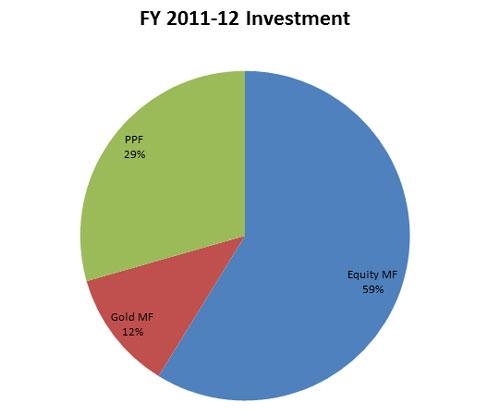 fy-2011-12-pie-chart