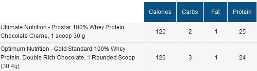 Ultimate Nutrition Prostar 100% Whey vs. ON Gold Standard 100% Whey